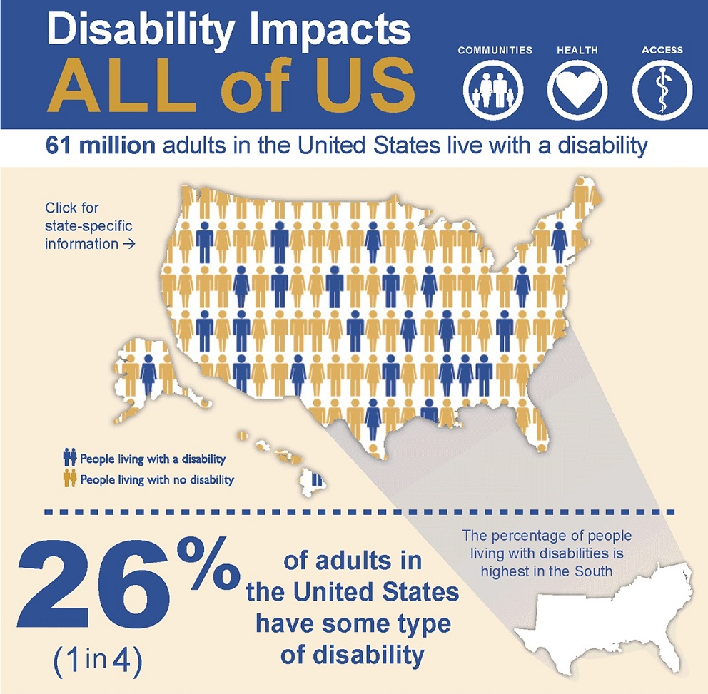 disability impact in the united states