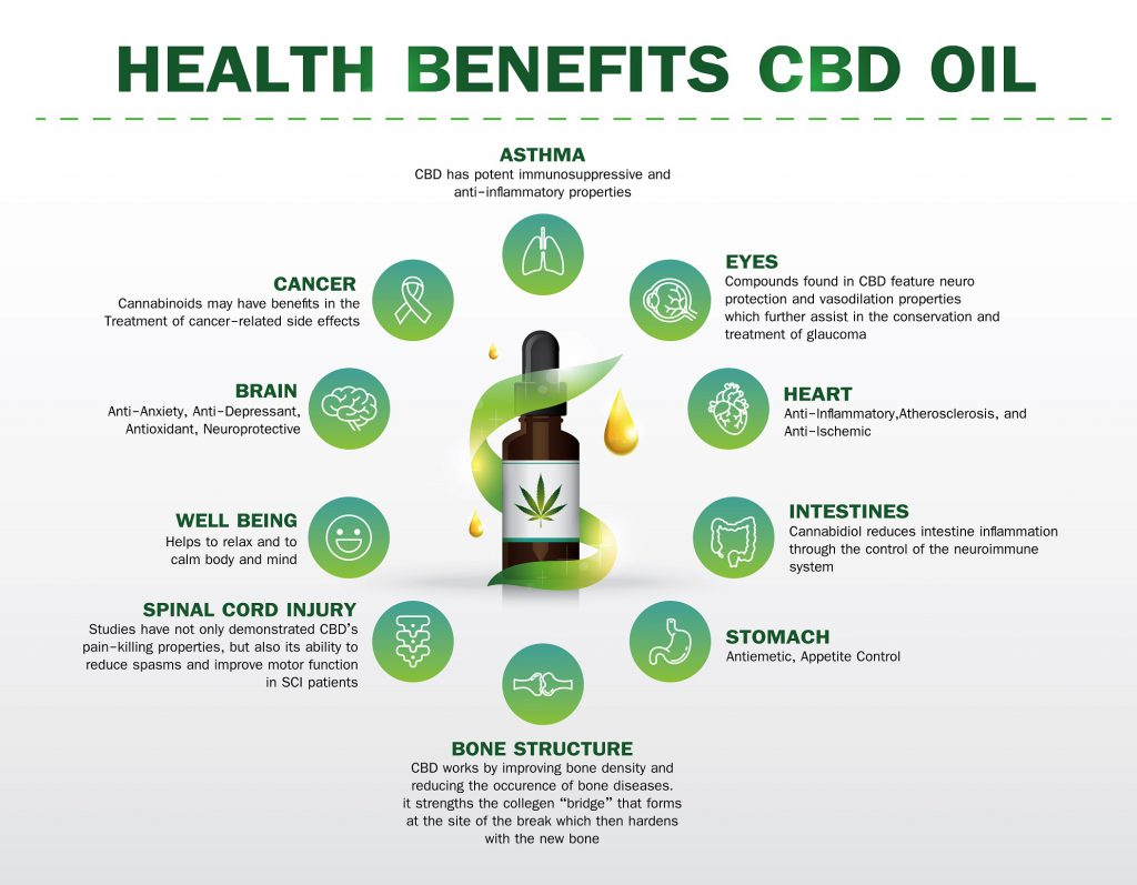 What is CBD and What are the Benefits of Using It? - BetterPT Blog