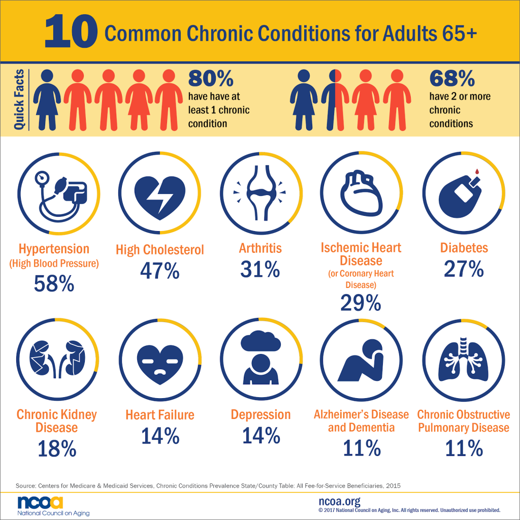conquer chronic illness - chronic conditions