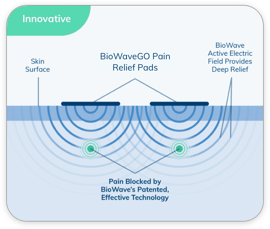 Diagram showing BioWaveGO pain relief pads' electric field providing deep tissue pain relief